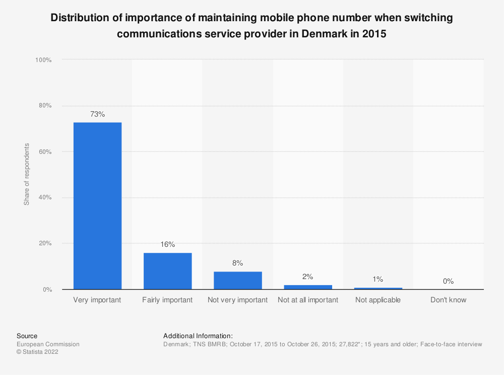 Statistic: Distribution of importance of maintaining mobile phone number when switching communications service provider in Denmark in 2015 | Statista