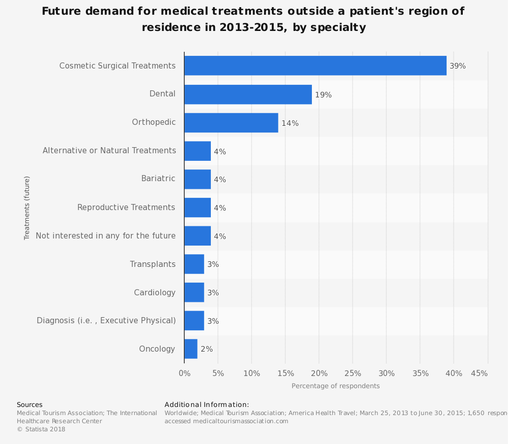 Statistic: Future demand for medical treatments outside a patient's region of residence in 2013-2015, by specialty   Statista