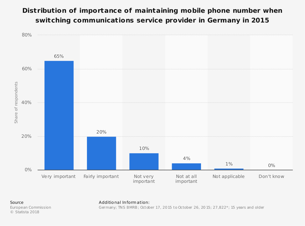 Statistic: Distribution of importance of maintaining mobile phone number when switching communications service provider in Germany in 2015   Statista