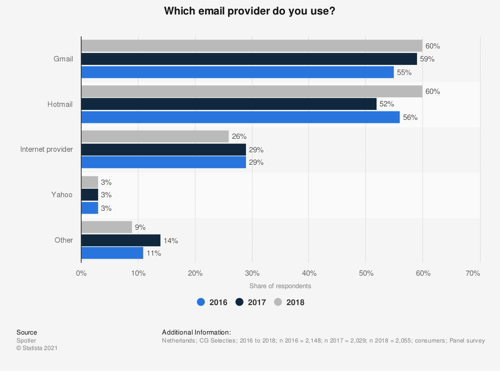 Statistic: Which e-mail provider do you use? | Statista