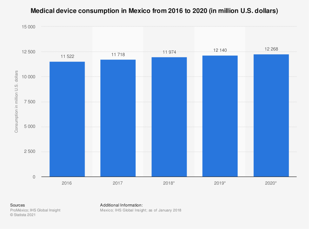 Statistic: Medical device consumption in Mexico from 2016 to 2020 (in million U.S. dollars) | Statista