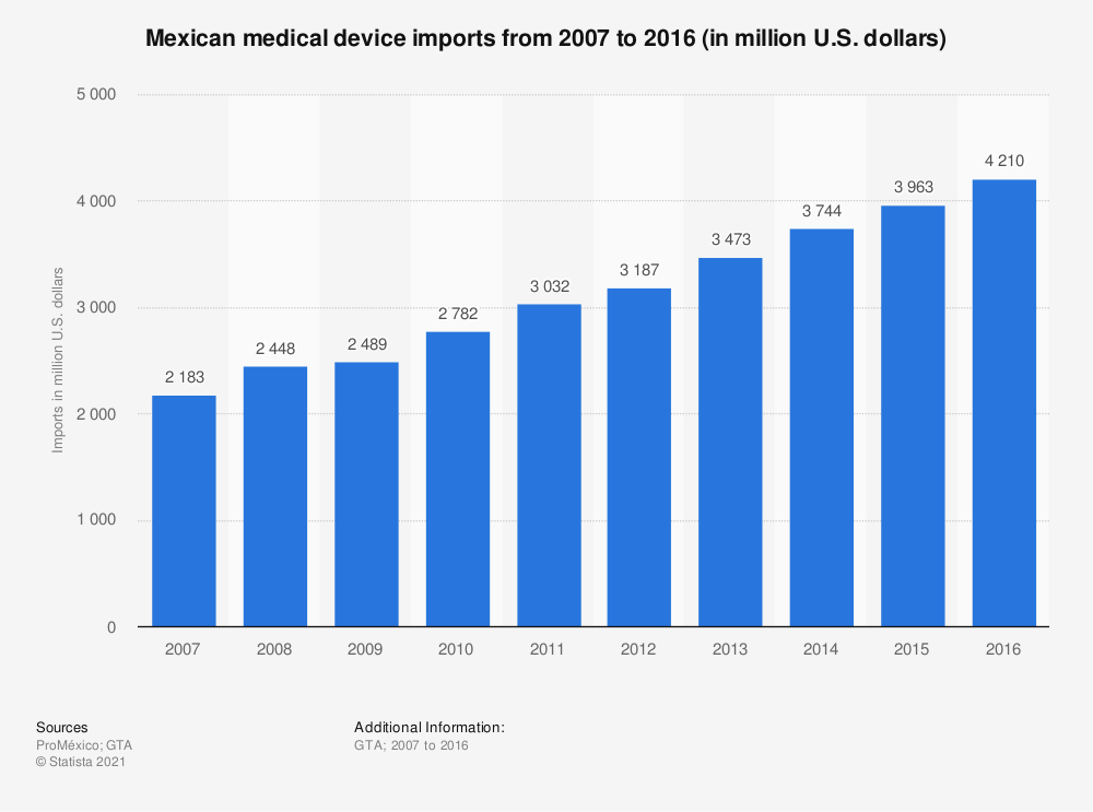 Statistic: Mexican medical device imports from 2007 to 2016 (in million U.S. dollars) | Statista