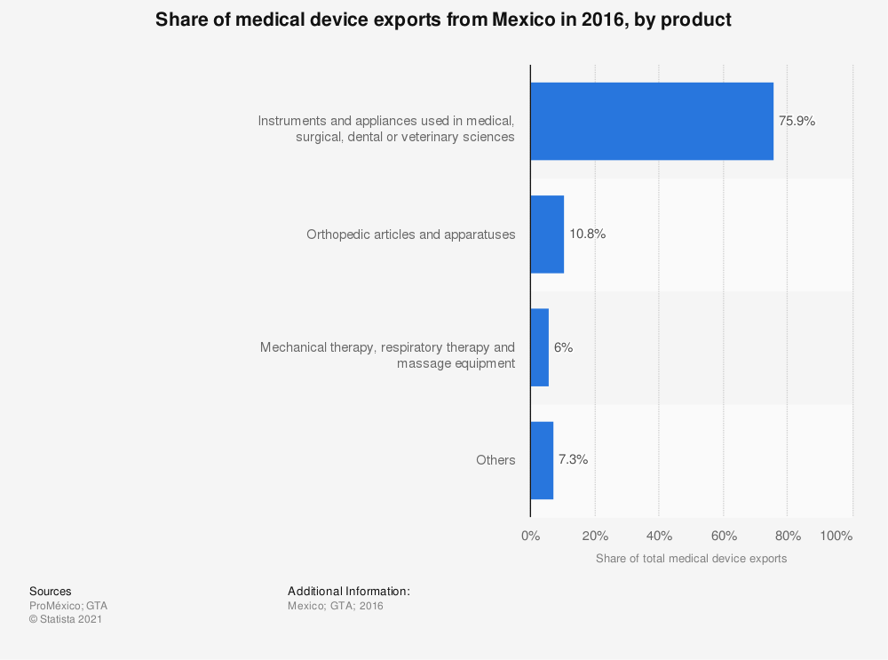 Statistic: Share of medical device exports from Mexico in 2016, by product | Statista
