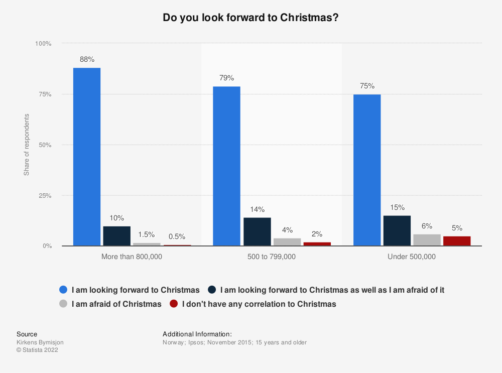 Statistic: Do you look forward to Christmas? | Statista
