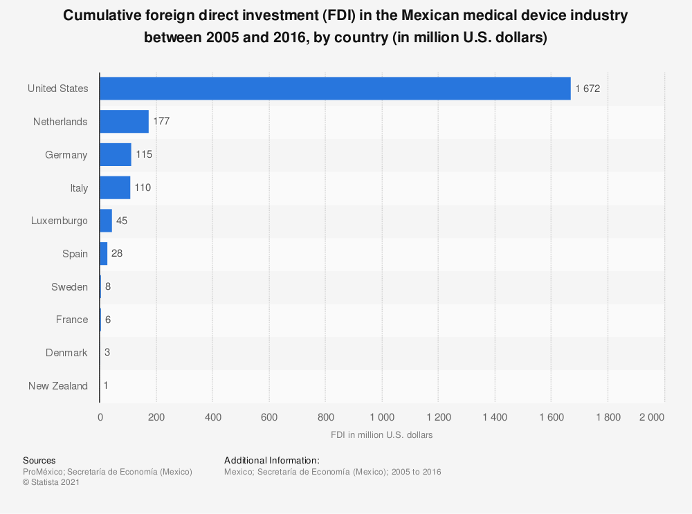 Statistic: Cumulative foreign direct investment (FDI) in the Mexican medical device industry between 2005 and 2016, by country (in million U.S. dollars) | Statista