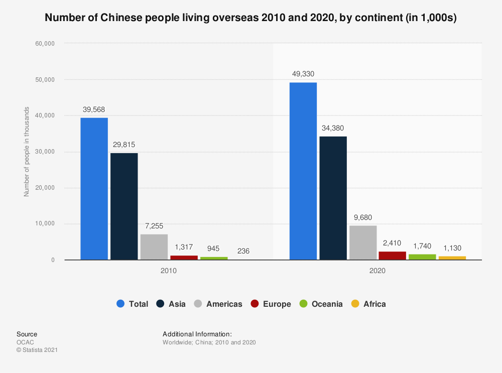 Statistic: Number of Chinese people living overseas as of December 2018, by continent (in 1,000s) | Statista