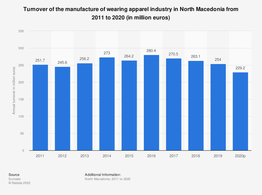 Statistic: Turnover of the manufacture of wearing apparel industry in North Macedonia from 2011 to 2015 (in million euros) | Statista