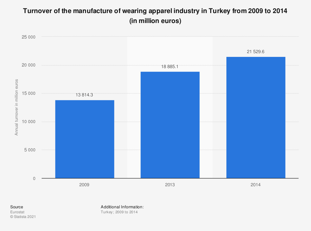 Statistic: Turnover of the manufacture of wearing apparel industry in Turkey from 2009 to 2014 (in million euros) | Statista