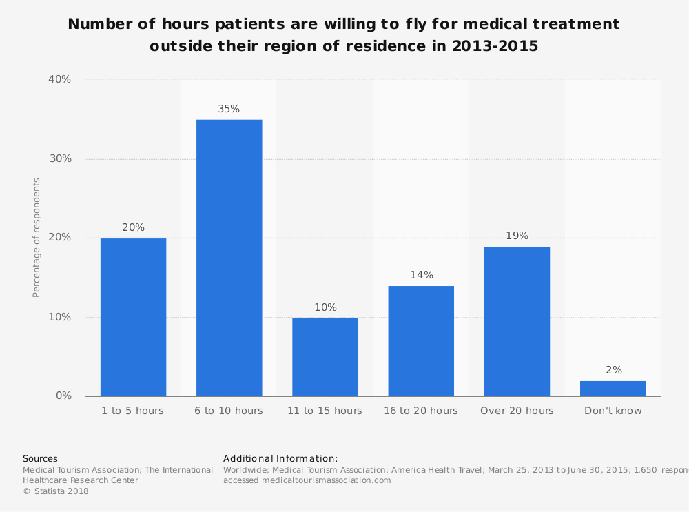 Statistic: Number of hours patients are willing to fly for medical treatment outside their region of residence in 2013-2015 | Statista