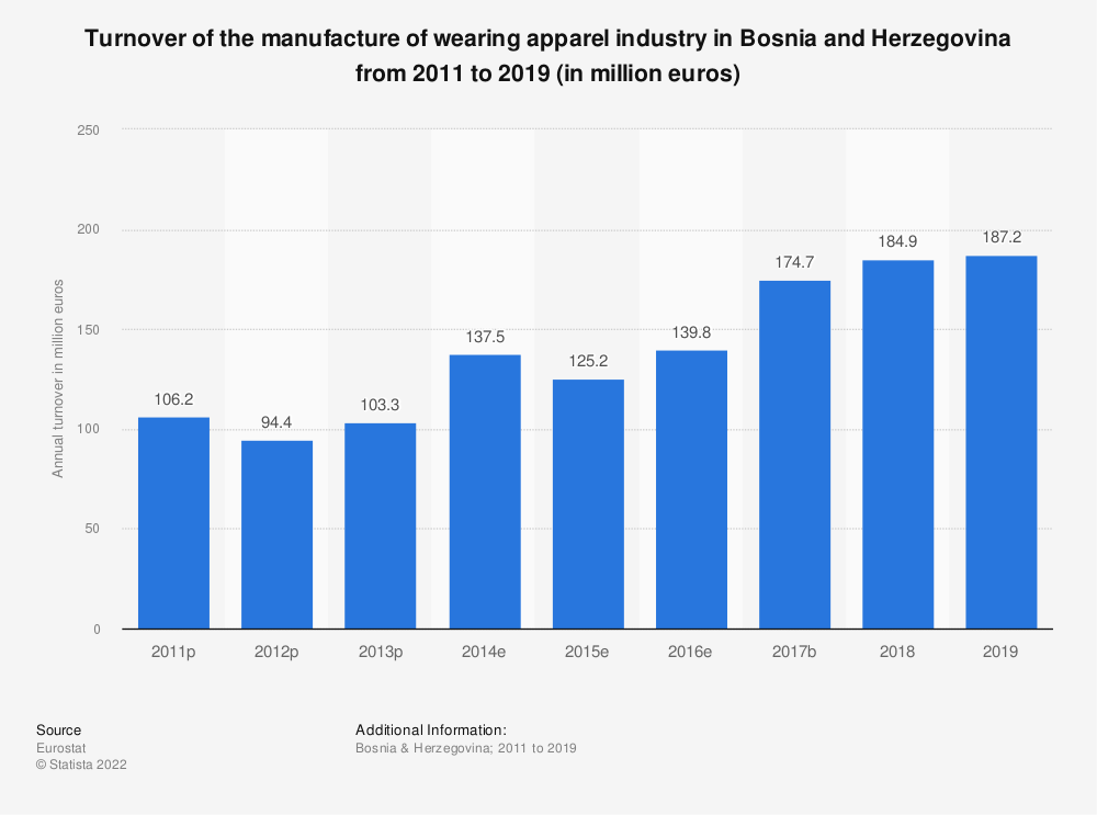 Statistic: Turnover of the manufacture of wearing apparel industry in Bosnia and Herzegovina from 2011 to 2015 (in million euros) | Statista