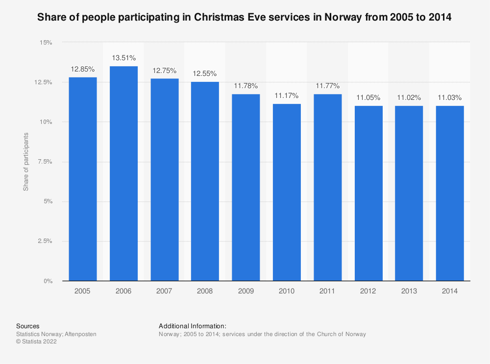 Statistic: Share of people participating in Christmas Eve services in Norway from 2005 to 2014 | Statista