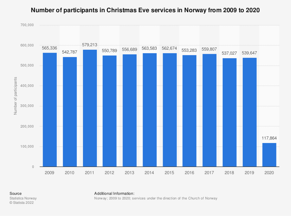 Statistic: Number of participants in Christmas Eve services in Norway from 2008 to 2017 | Statista
