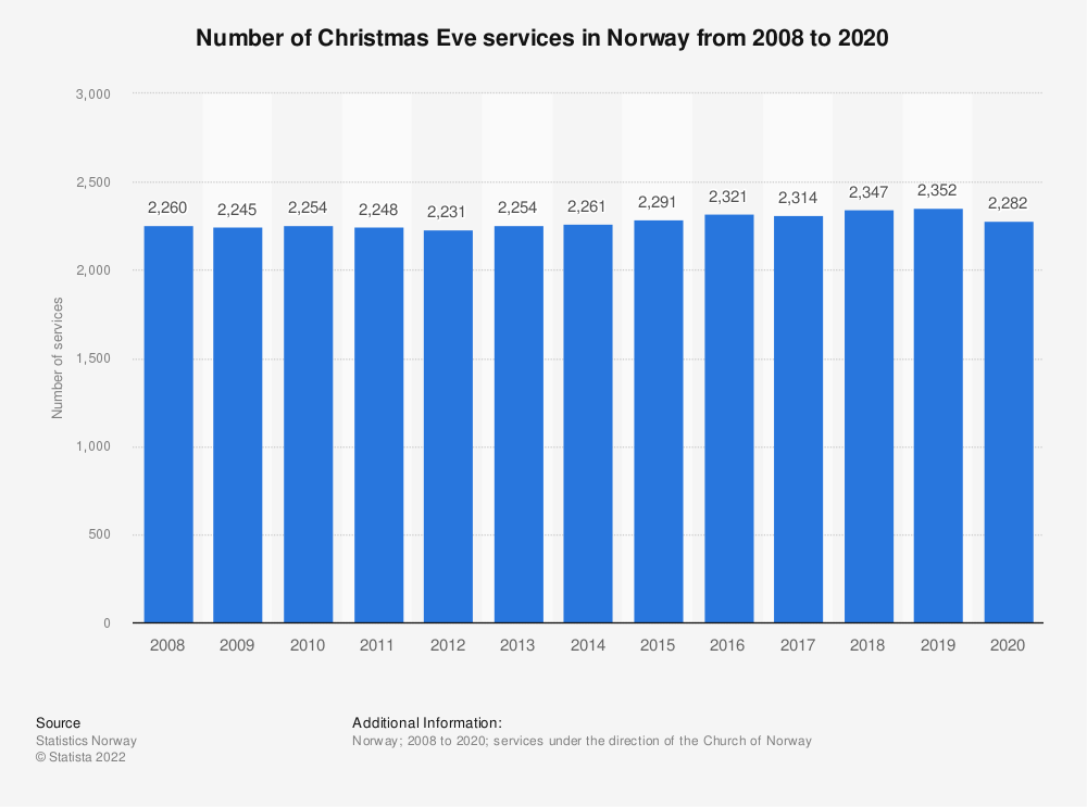 Statistic: Number of Christmas Eve services in Norway from 2008 to 2017 | Statista
