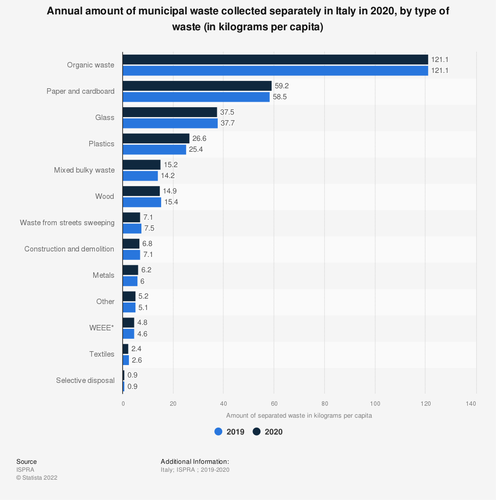 Statistic: Annual amount of municipal waste collected separately in Italy in 2018, by type of waste (in kilograms per capita) | Statista