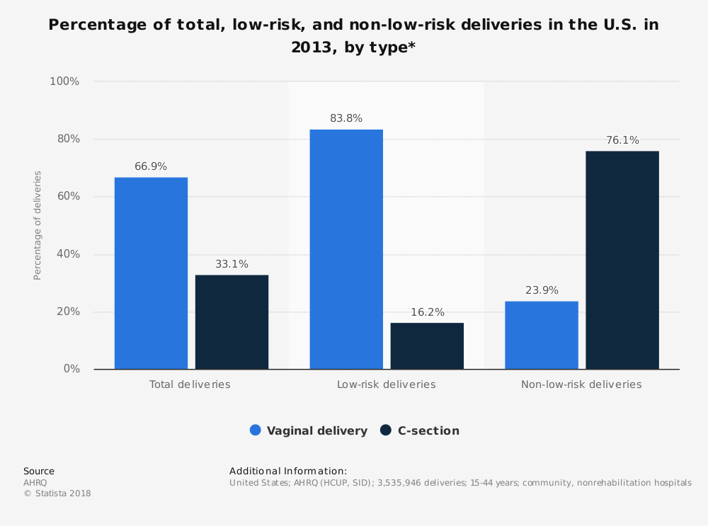 Statistic: Percentage of total, low-risk, and non-low-risk deliveries in the U.S. in 2013, by type* | Statista