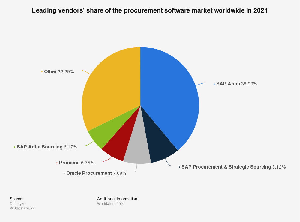 Statistic: Leading vendors' share of the procurement software market worldwide in 2021 | Statista