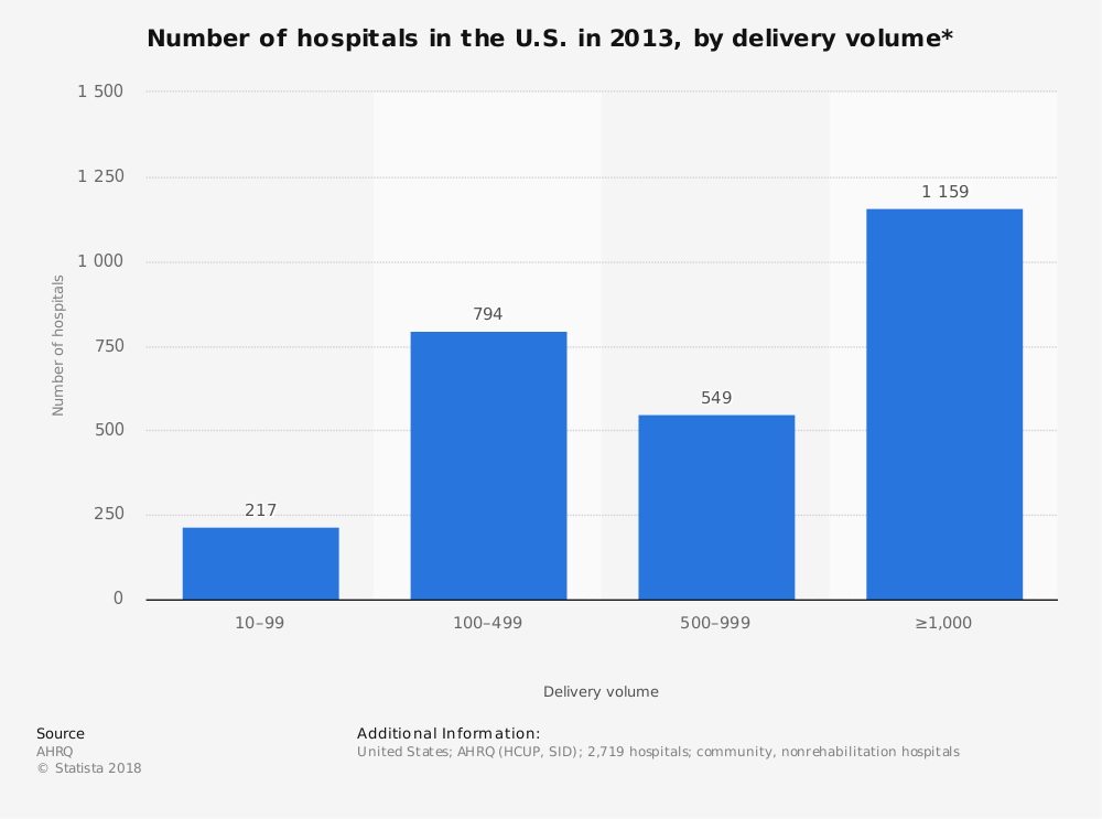 Statistic: Number of hospitals in the U.S. in 2013, by delivery volume* | Statista
