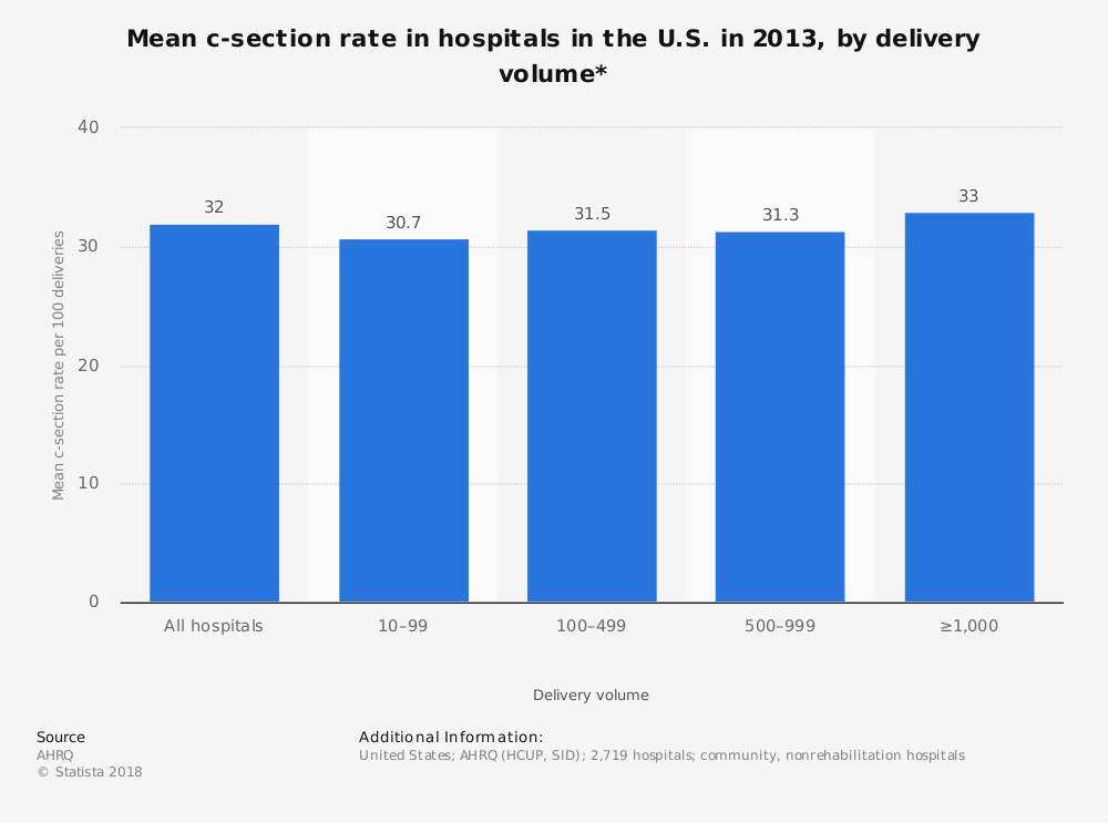 Statistic: Mean c-section rate in hospitals in the U.S. in 2013, by delivery volume* | Statista