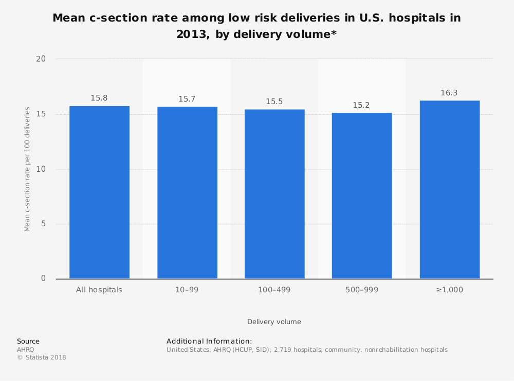 Statistic: Mean c-section rate among low risk deliveries in U.S. hospitals in 2013, by delivery volume* | Statista