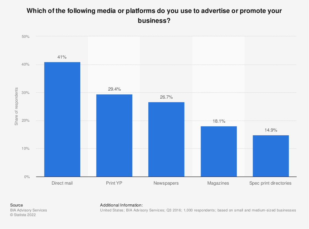 Statistic: Which of the following media or platforms do you use to advertise or promote your business? | Statista