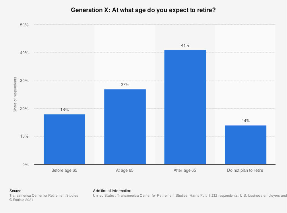 Statistic: Generation X: At what age do you expect to retire? | Statista