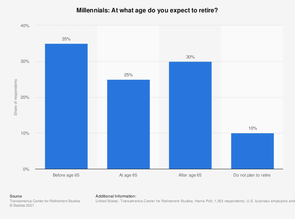 Statistic: Millennials: At what age do you expect to retire? | Statista