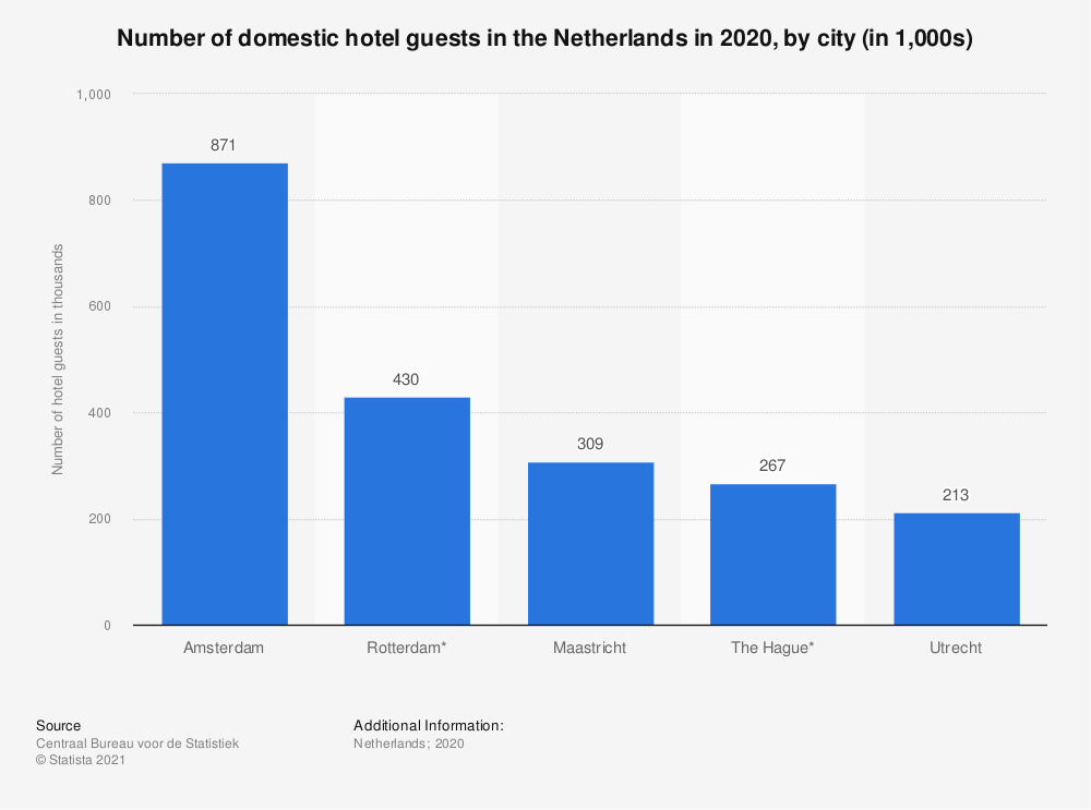 Statistic: Number of domestic hotel guests in the Netherlands in 2018, by city (in 1,000s) | Statista