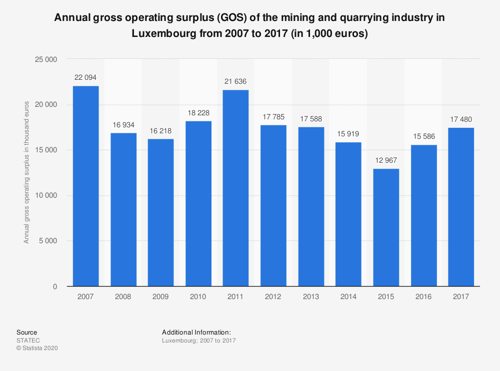 Statistic: Annual gross operating surplus (GOS) of the mining and quarrying industry in Luxembourg from 2006 to 2016 (in 1,000 euros) | Statista