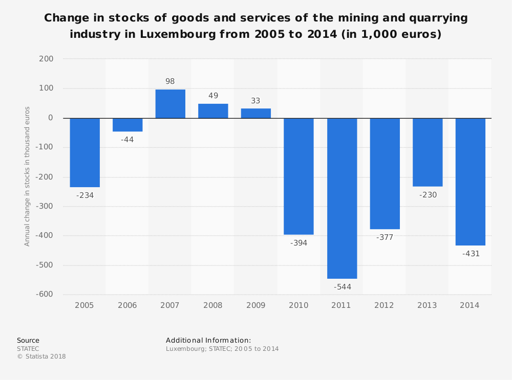 Statistic: Change in stocks of goods and services of the mining and quarrying industry in Luxembourg from 2005 to 2014 (in 1,000 euros) | Statista