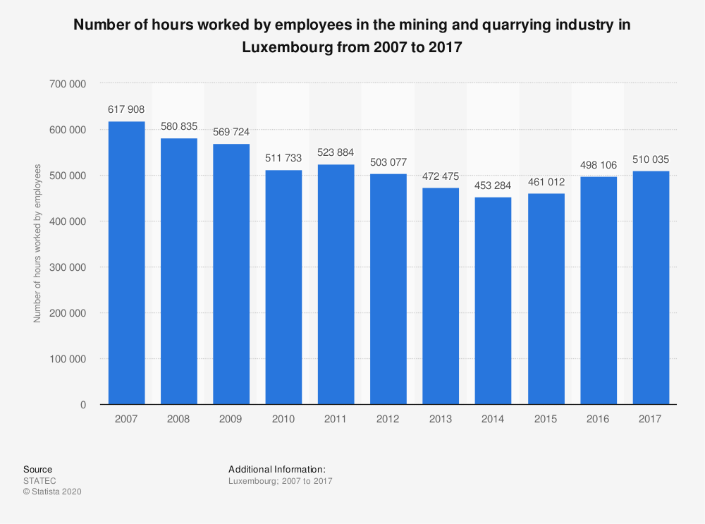 Statistic: Number of hours worked by employees in the mining and quarrying industry in Luxembourg from 2006 to 2016 | Statista