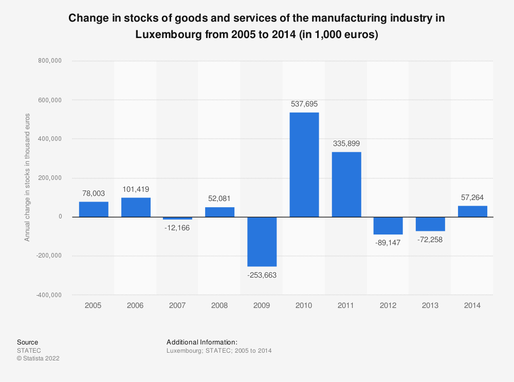 Statistic: Change in stocks of goods and services of the manufacturing industry in Luxembourg from 2005 to 2014 (in 1,000 euros) | Statista