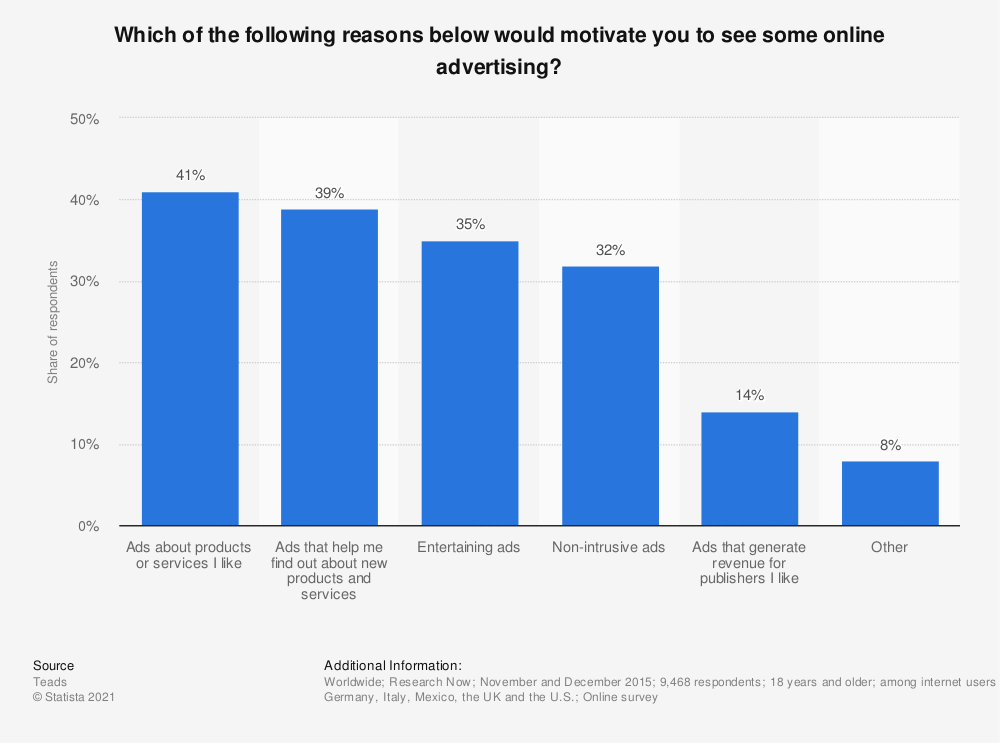 Statistic: Which of the following reasons below would motivate you to see some online advertising?  | Statista