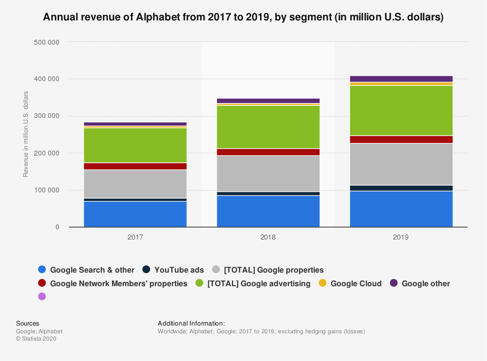 Statistic: Annual revenue of Alphabet from 2013 to 2018, by segment (in million U.S. dollars) | Statista