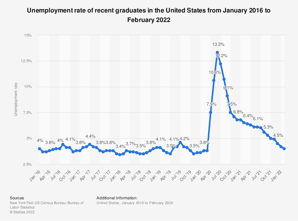 Statistic: Unemployment rate of recent graduates in the U.S. from December 2018 to December 2019 | Statista