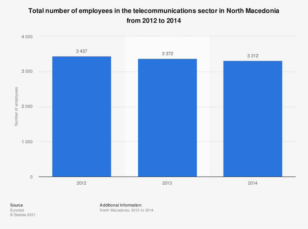 Statistic: Total number of employees in the telecommunications sector in North Macedonia from 2012 to 2014 | Statista