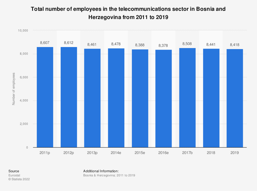Statistic: Total number of employees in the telecommunications sector in Bosnia and Herzegovina from 2011 to 2016 | Statista