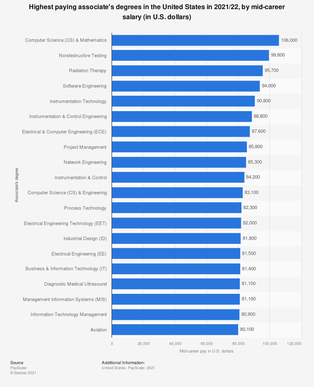 Statistic: Highest paying associate's degrees in the U.S. in 2018/19, by mid-career salary (in U.S. dollars) | Statista