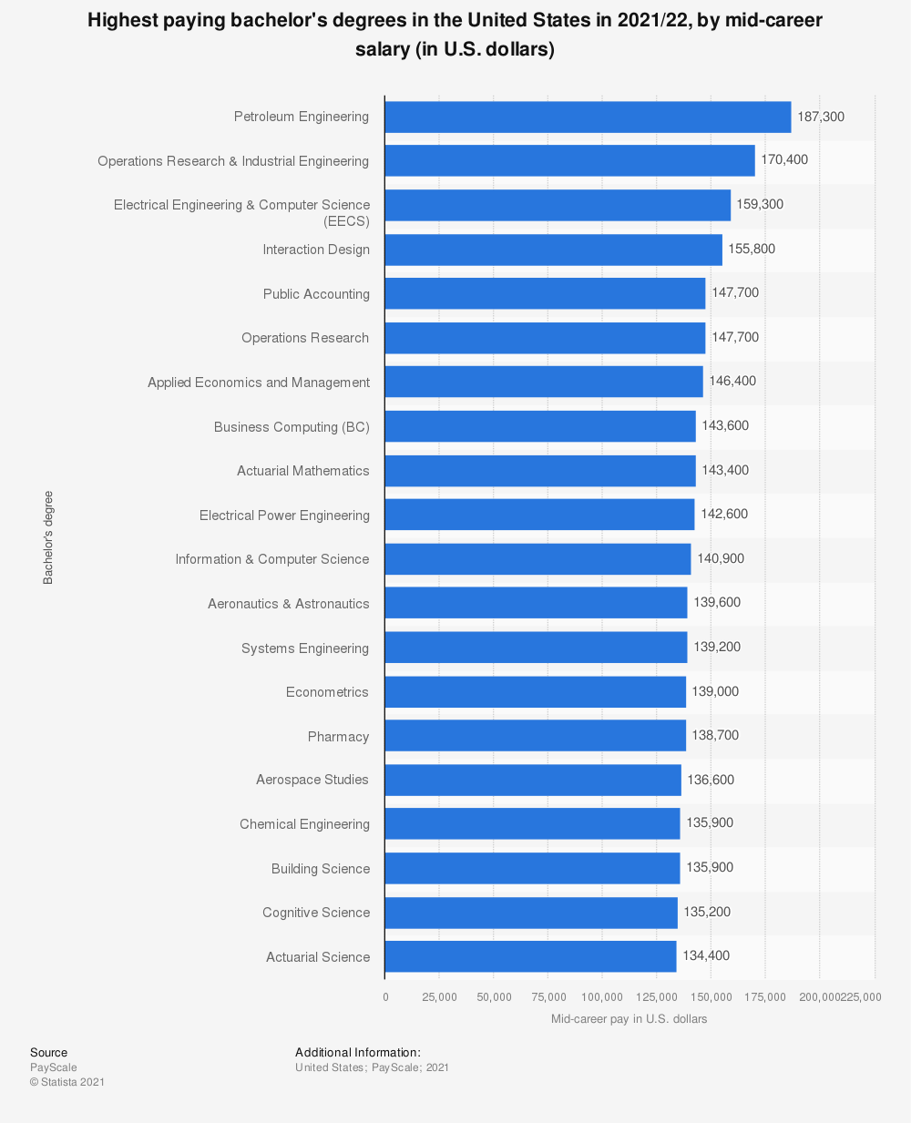 Statistic: Highest paying bachelor's degrees in the U.S. in 2017/18, by mid-career salary (in U.S. dollars) | Statista