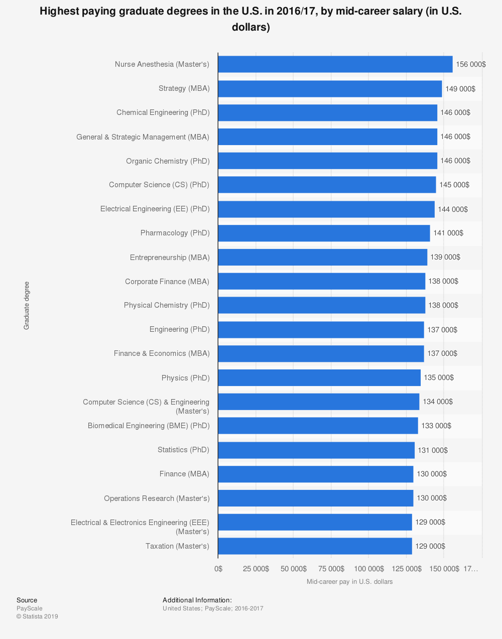 Statistic: Highest paying graduate degrees in the U.S. in 2016/17, by mid-career salary (in U.S. dollars) | Statista