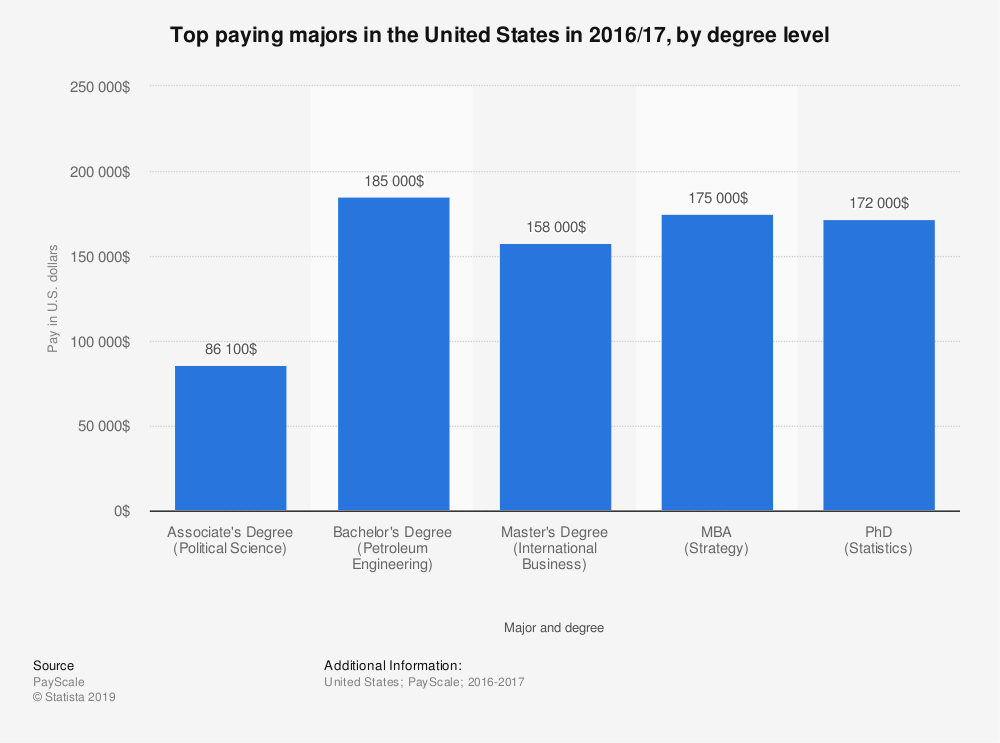 Statistic: Top paying majors in the United States in 2016/17, by degree level | Statista