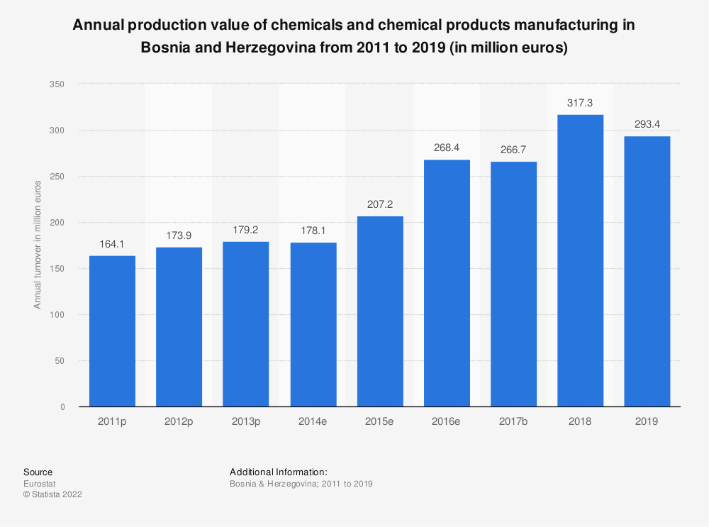 Statistic: Annual production value of chemicals and chemical products manufacturing in Bosnia and Herzegovina from 2011 to 2016 (in million euros) | Statista