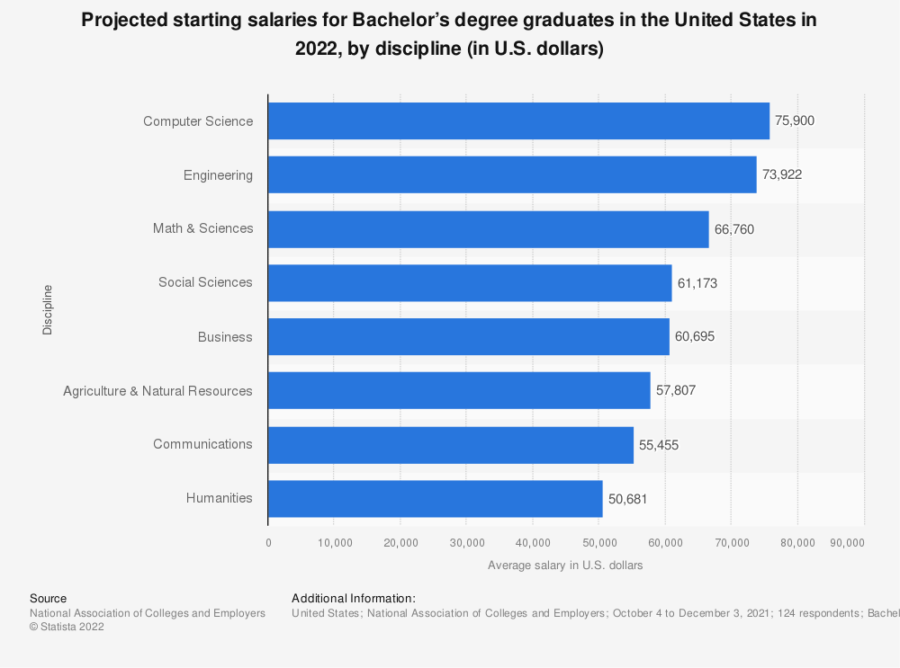 Statistic: Projected starting salaries for Bachelor's degree graduates in the U.S. in 2019, by discipline (in U.S. dollars) | Statista