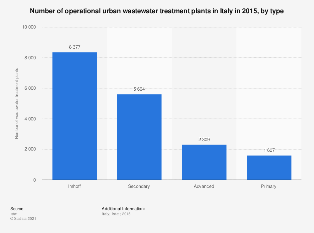 Statistic: Number of operational urban wastewater treatment plants in Italy in 2015, by type   Statista