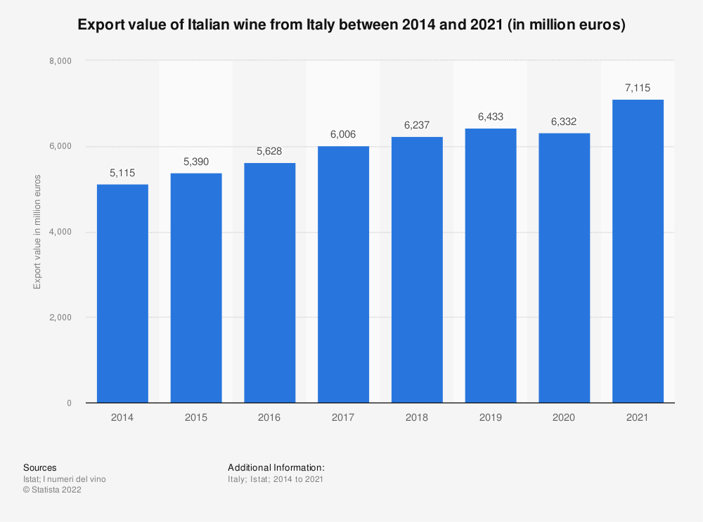 Statistic: Export value of Italian wine from Italy between the 1st half of 2012 and the 1st half of 2020 (in million euros) | Statista