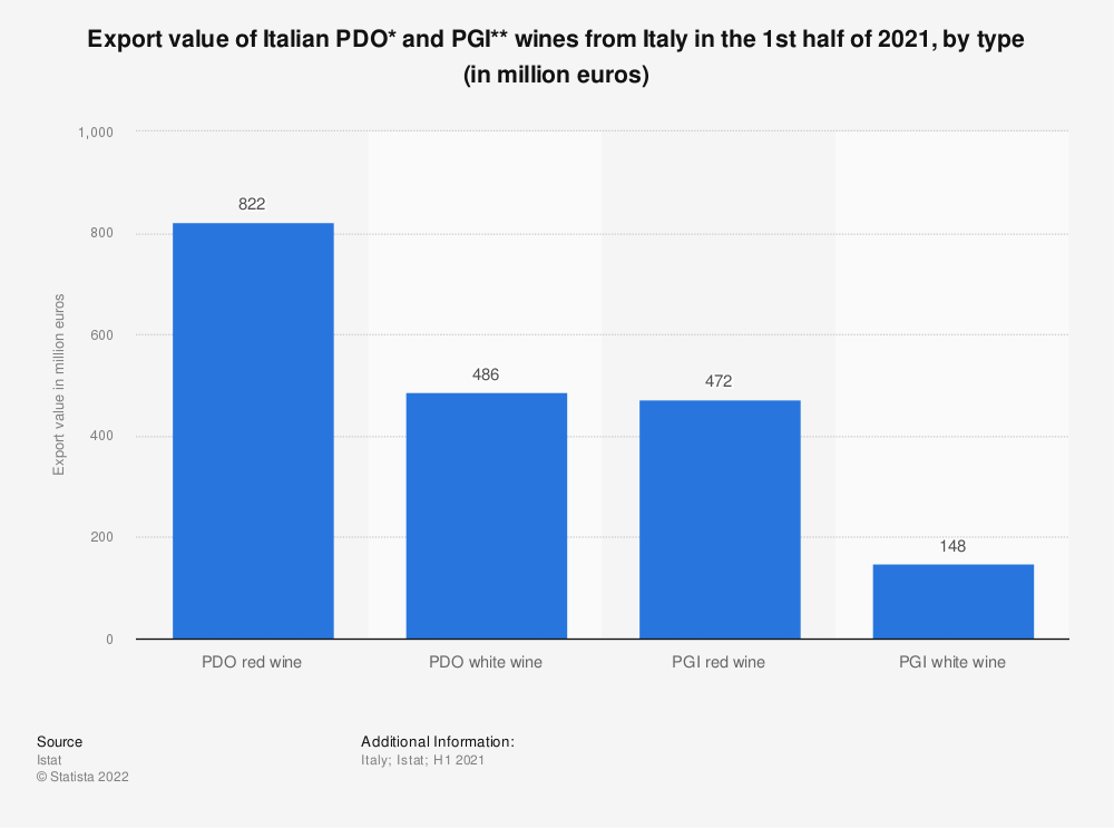 Statistic: Export value of Italian PDO* and PGI** wines from Italy in the 1st half of 2020, by type (in million euros) | Statista