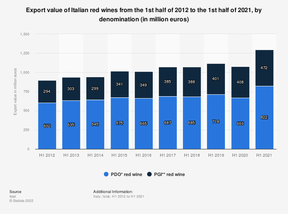Statistic: Export value of Italian red wines from the 1st half of 2012 to the 1st half of 2020, by denomination (in million euros) | Statista