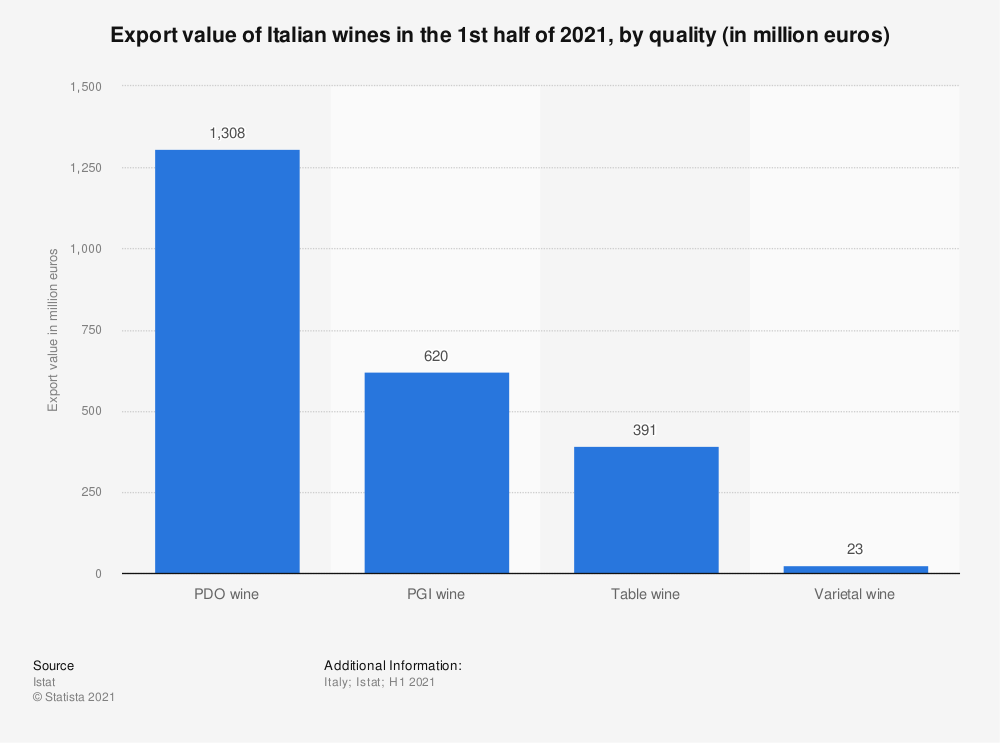 Statistic: Export value of Italian wines in the 1st half of 2020, by quality (in million euros) | Statista