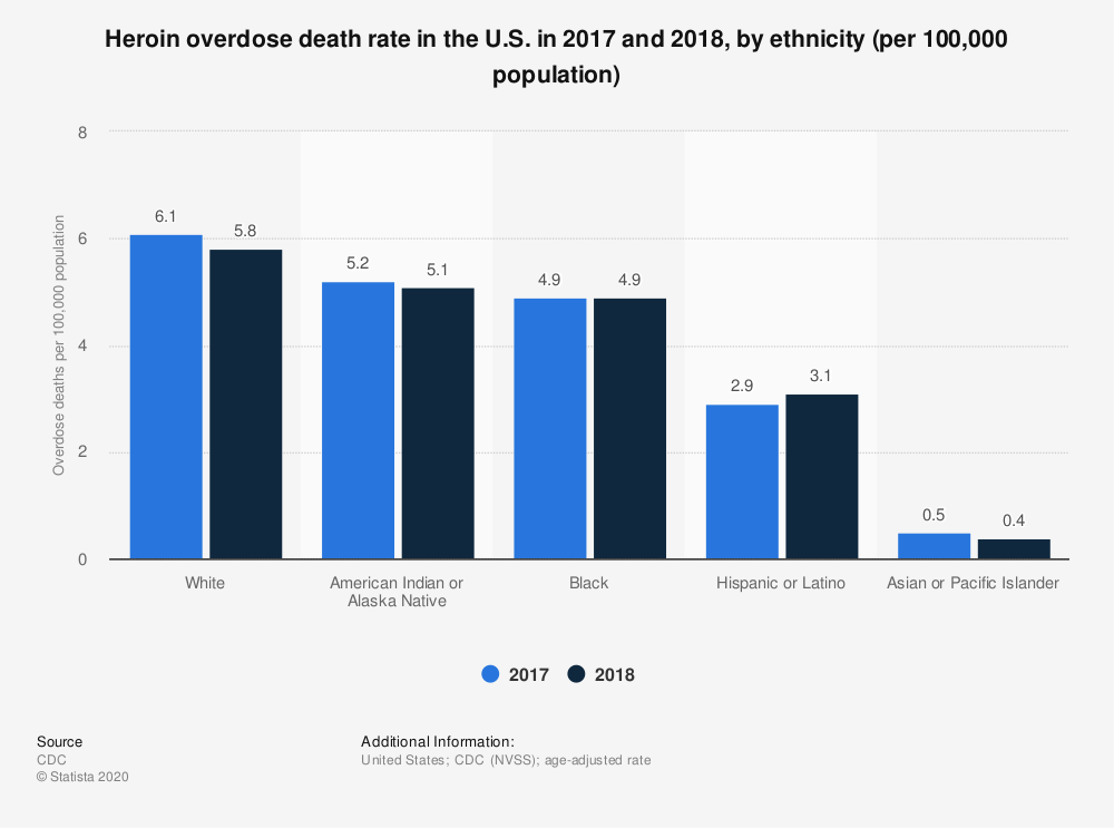Statistic: Heroin overdose death rate in the U.S. in 2016 and 2017, by ethnicity (per 100,000 population) | Statista