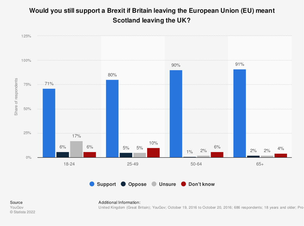 Statistic: Would you still support a Brexit if Britain leaving the European Union (EU) meant Scotland leaving the UK? | Statista
