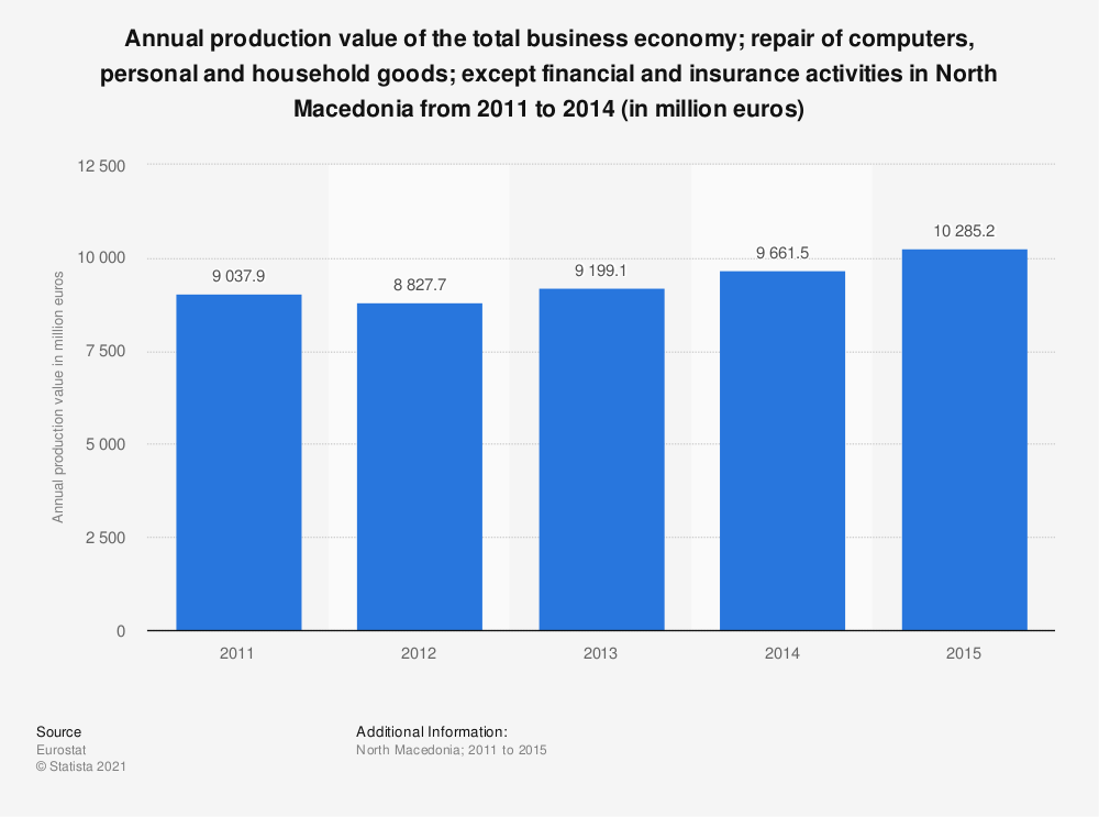 Statistic: Annual production value of the total business economy; repair of computers, personal and household goods; except financial and insurance activities in North Macedonia from 2011 to 2014 (in million euros) | Statista